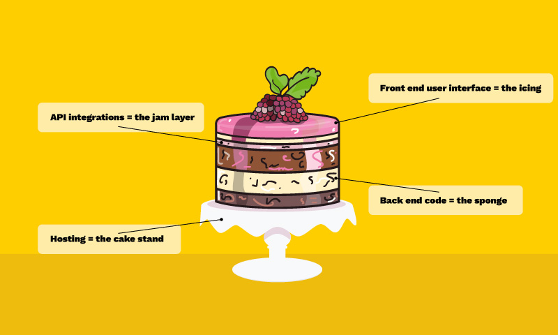 Cake with labels